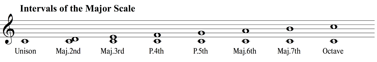 Intervals of the C Major Scale