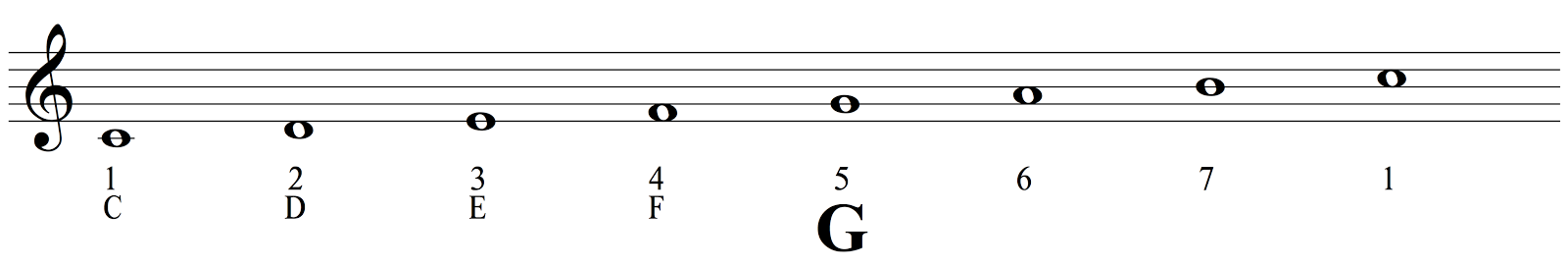 Counting Up To The Fifth From The Tonic In C Major